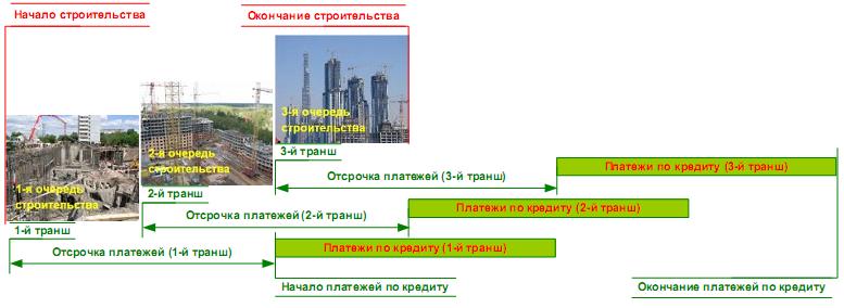 Схема финансирования проекта