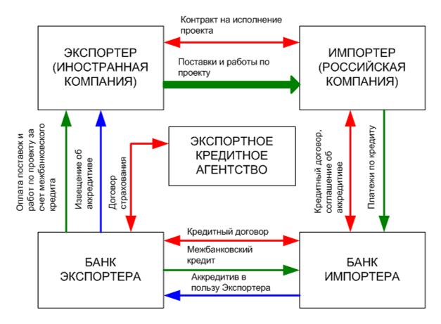 Схема процесса приведена на