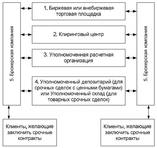 Схема 1. Инфраструктурные организации на рынке срочных контрактов.  Для осуществления своих функций Биржи...