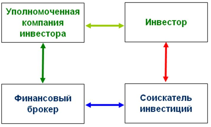 инвестиционных проектов и
