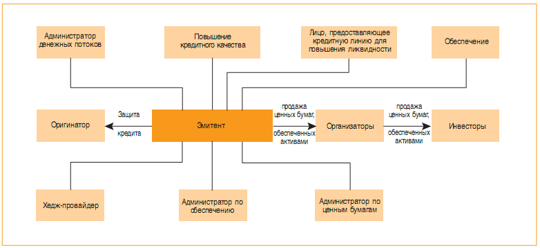 структура синтетической