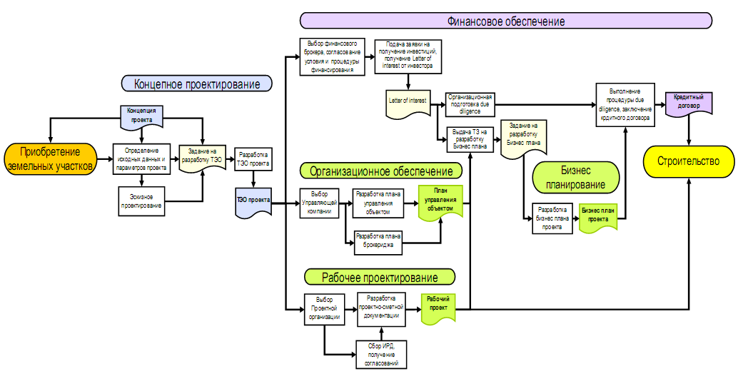 Рис. 1 Блок-схема функций и