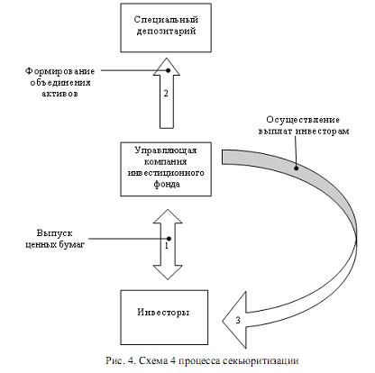 секьюритизации в схеме 3